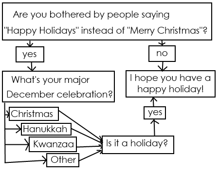 holidayflowchart